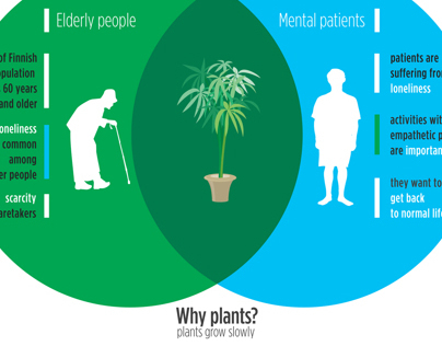 Green Change - Design for Mental Care -WDC exhibit