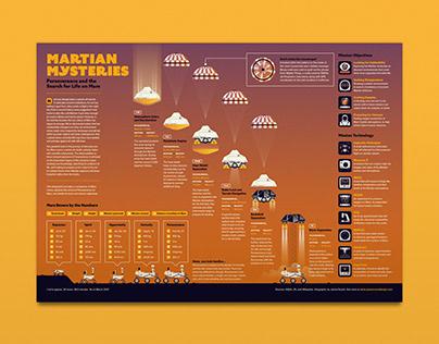 Martian Mysteries / NASA Infographic