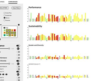 Data Vis - BID