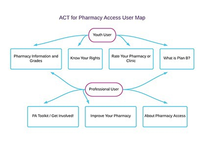 Pharmacy Access Project