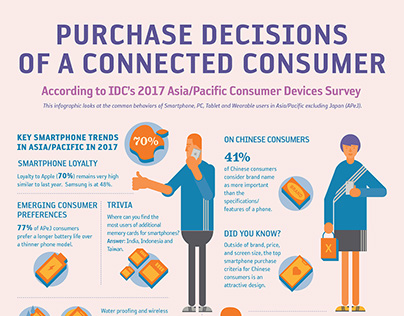 IDC Purchase Decisions of a Connected Consumer