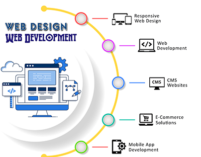 Best Web Design and Development Company in Ahmedabad