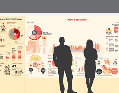 APAC Goes Digital Infographic - DHL