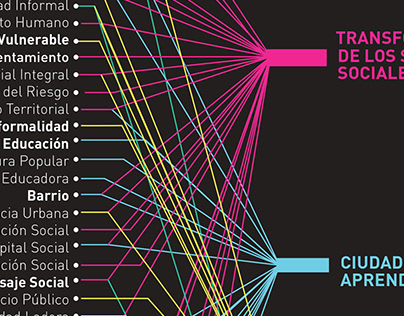 Theoretical Support || Architecture Network
