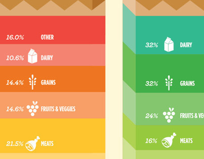 Nationwide Food Waste Infographic