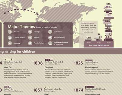 Infographic: Influences on Children's Literature