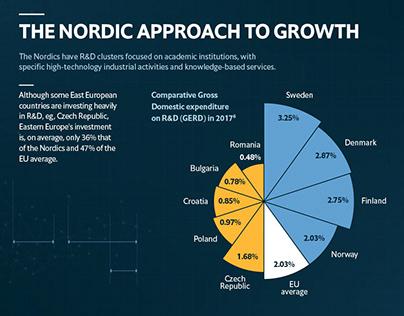 The economist's innovation infographic