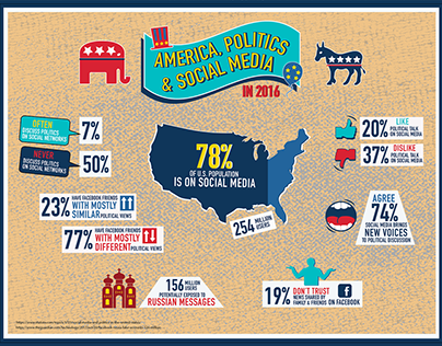 Infographic about 2016 US Election and Social Media