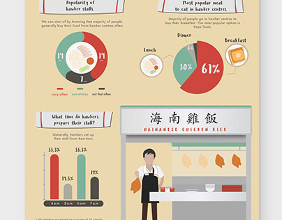 Earlybird Hawkers Infographic Poster