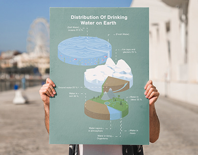 Water Distribution Infographic Poster