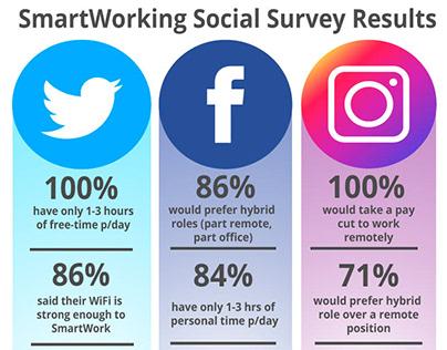 Infográfico | SmartWorking Social Survey Results