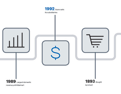 Infographics Brand History for Sears