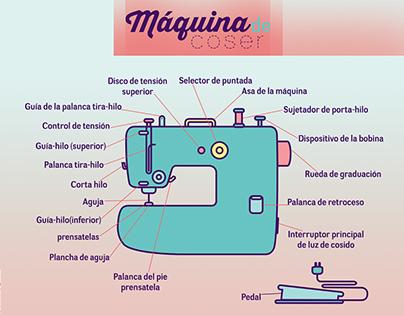 Infografía de máquina de coser