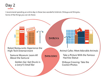 Best of Tokyo in 3 days! - Infographic