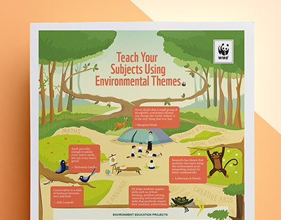 Poster Design: Environment Education- WWF