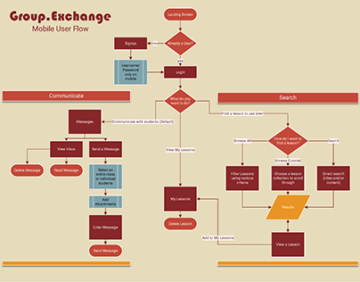 Group.Exchange User Flows - Mobile