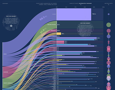 Plastic Waste Pollution data visualisation