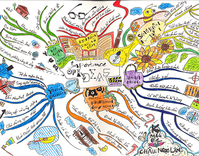 Creativity Development-Mindmap