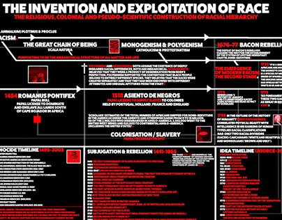 The Invention And Exploitation of Race
