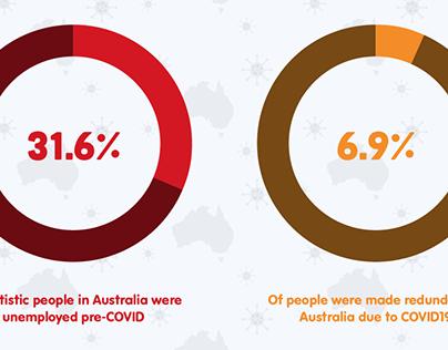 COVID19 & Autism Unemployment Infographic