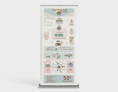 Infographic Cal Pupinet restaurant