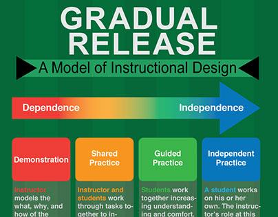 Instructional Design Model Infographics