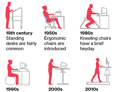A Brief History of Sitting