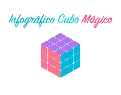Infográfico Cubo Mágico