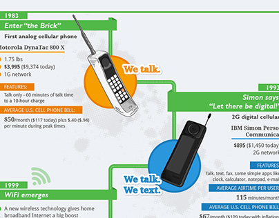 Infographic about 20 years of mobile innovation