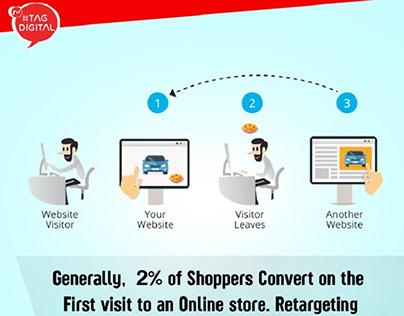 Pay per click | AdWords | Internet Marketing