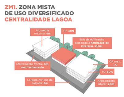 Zoneamento dos bairros Garças e Braúnas - Pampulha/BH
