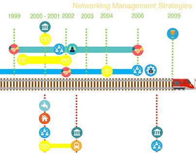 Delft: Networking Management Strategies. Delft, 2018.