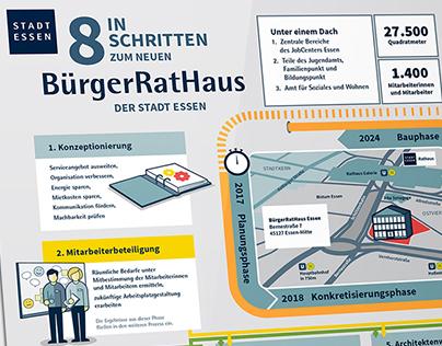 In 8 Schritten zum neuen BürgerRatHaus der Stadt Essen