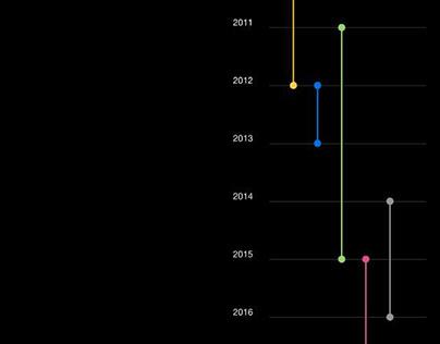 animated chart tepmlates