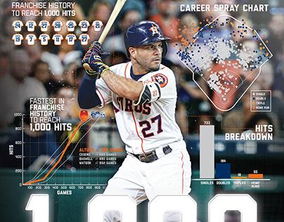Jose Altuve 1,000 Hits Poster Giveaway