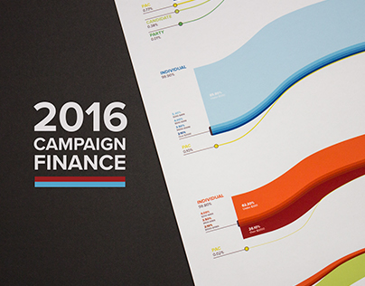 Infographic: 2016 Campaign Finance