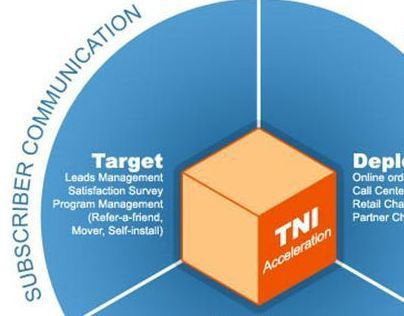 TNI Solutions Rebranding Project