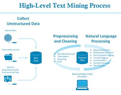 High-Level Text Mining Process