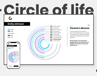 CIRCLE OF LIFE - Data visualization