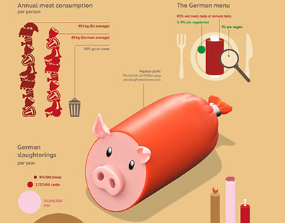 Meat consumption - Infographic