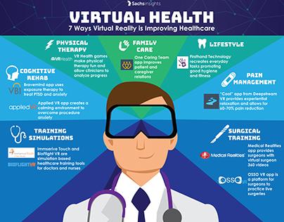 Virtual Reality Heatlhcare Infographic