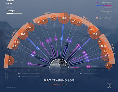 Monthly training log