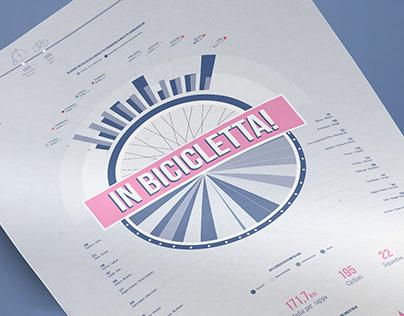 In Bicicletta | Infografica