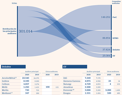 Revenue of the Big Four accounting/audit firms in 2020