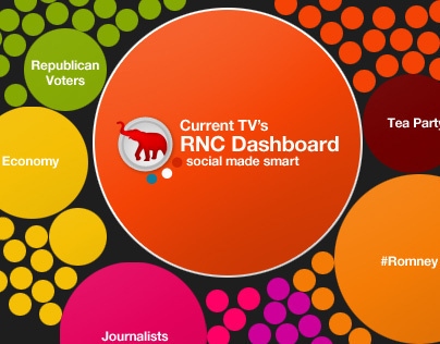 Current TV's Social Dashboard