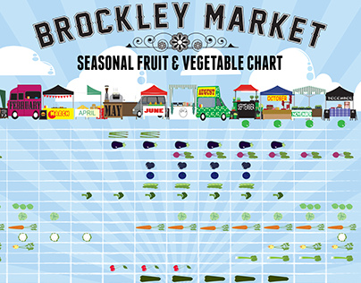 Brockley Market Seasonal Produce Chart