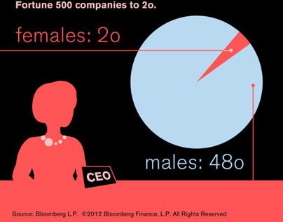 CEO Gender Pie