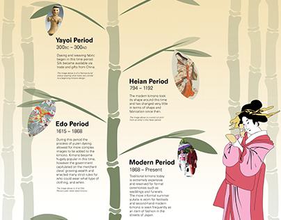 Infographic: The History of the Kimono