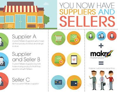 { Infographics } Makro Marketplace Concept