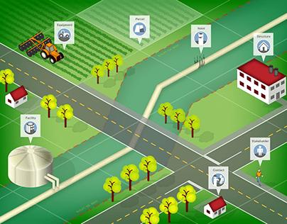 COREline GIS Platform